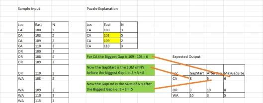 GapPuzzle