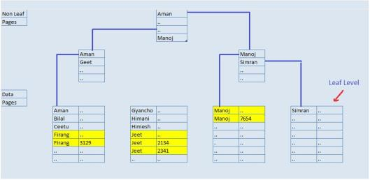 Pawan Khowal - How SQL Server handles duplicate values in an Index