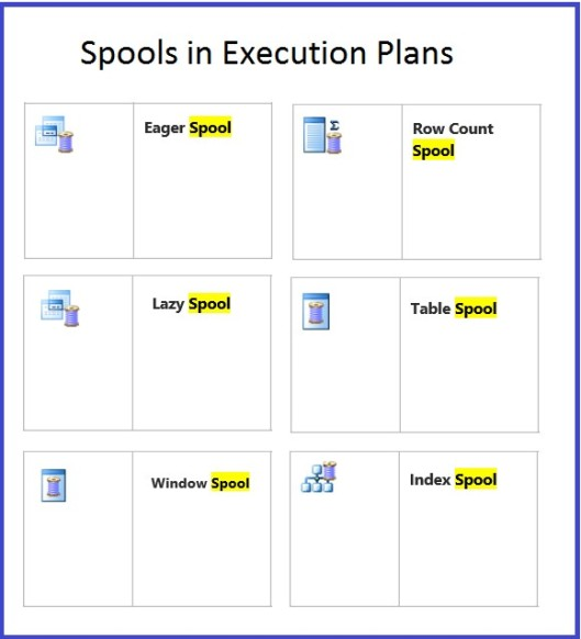 Types of Spools in Execution Plans
