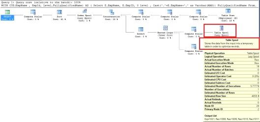Pawan Khowal - RecursiveCTEs - Stored data in tempDB [TableSpools]
