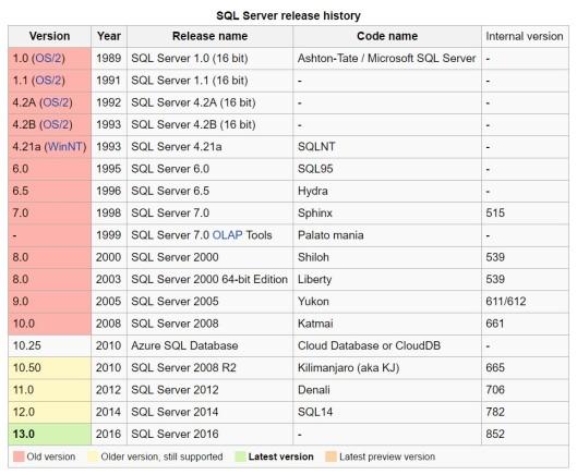 SQL Server History - Version Details