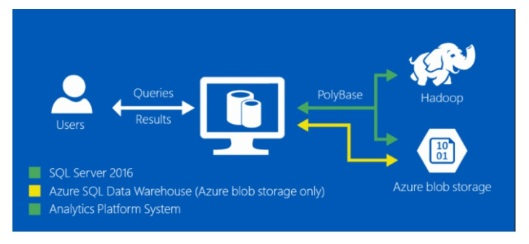 SQL Server 2016 New Features - Polybase